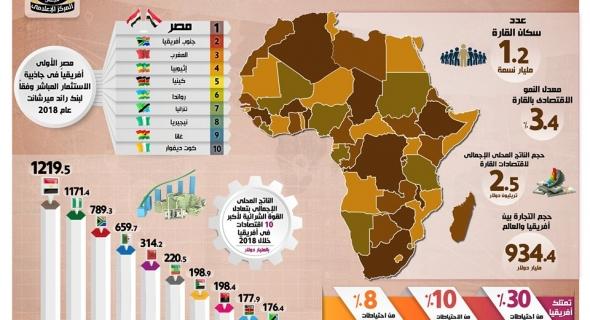 إنفوجراف خاص عن اتفاقية التجارة الحرة الأفريقية وحجم التبادل التجاري بين مصر ودول أفريقيا
